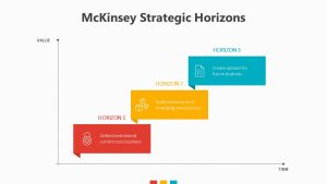 McKinsey Strategic Horizons Slide 1