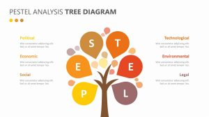 PESTEL Analysis Tree diagram Slide 1