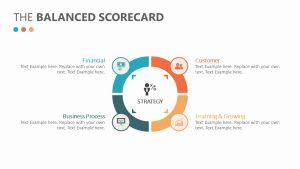 Balanced Scorecard PowerPoint Diagram