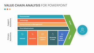 Porter's Value Chain Analysis for PowerPoint