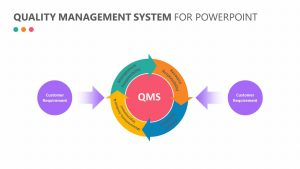 Quality Management System for PowerPoint