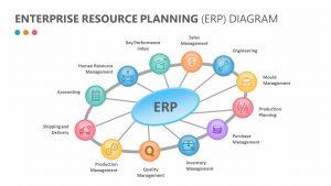 Enterprise Resource Planning (ERP) Diagram