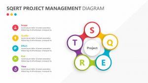 SQERT Project Management Diagram