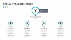 Free SCRUM Team Structure