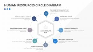 Human Resources Circle Diagram