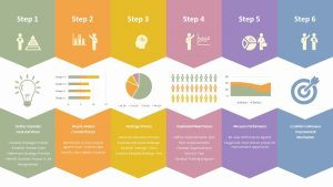 Business Process Improvement Stages