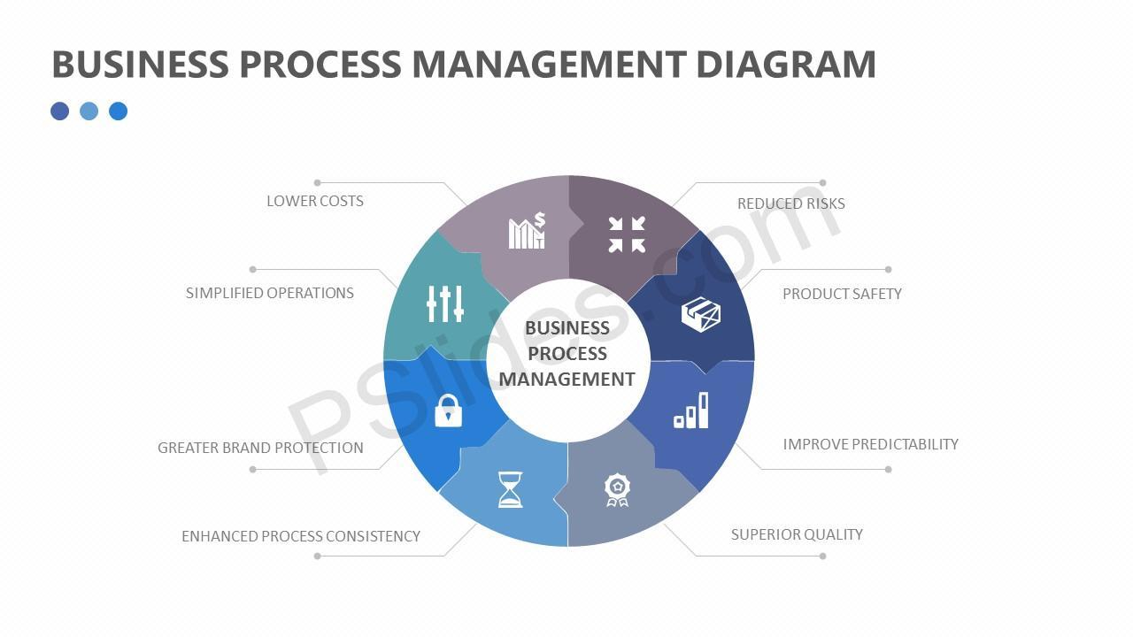 Business process management diagram pslides business process management diagram slide1 pooptronica Image collections