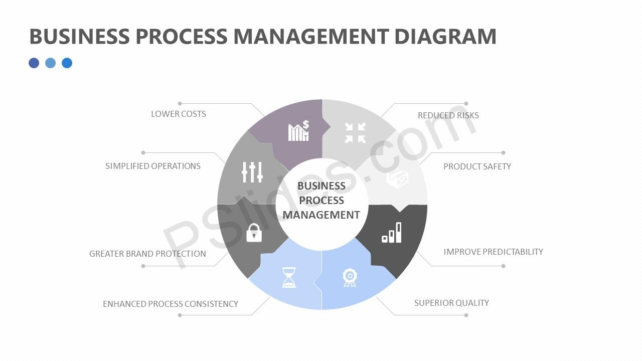 Business process management diagram pslides business process management diagram slide1 slide2 slide3 slide4 pooptronica Image collections
