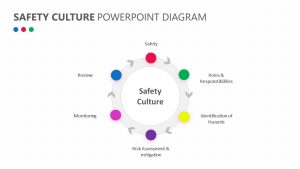 Safety Culture PowerPoint Diagram