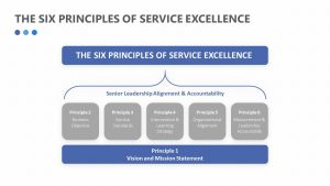 Free The Six Principles of Service Excellence
