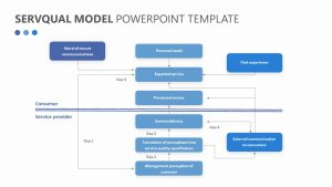 SERVQUAL Model for PowerPoint
