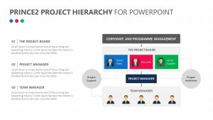 Prince2 Project Hierarchy for PowerPoint