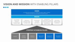Vision and Mission with Enabling Pillars
