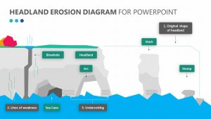 Headland Erosion PowerPoint Diagram