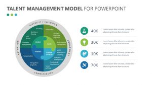 Talent Management Model for PowerPoint