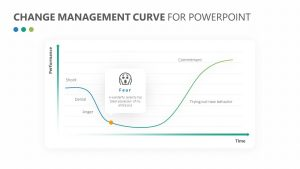 Change Management Curve for PowerPoint