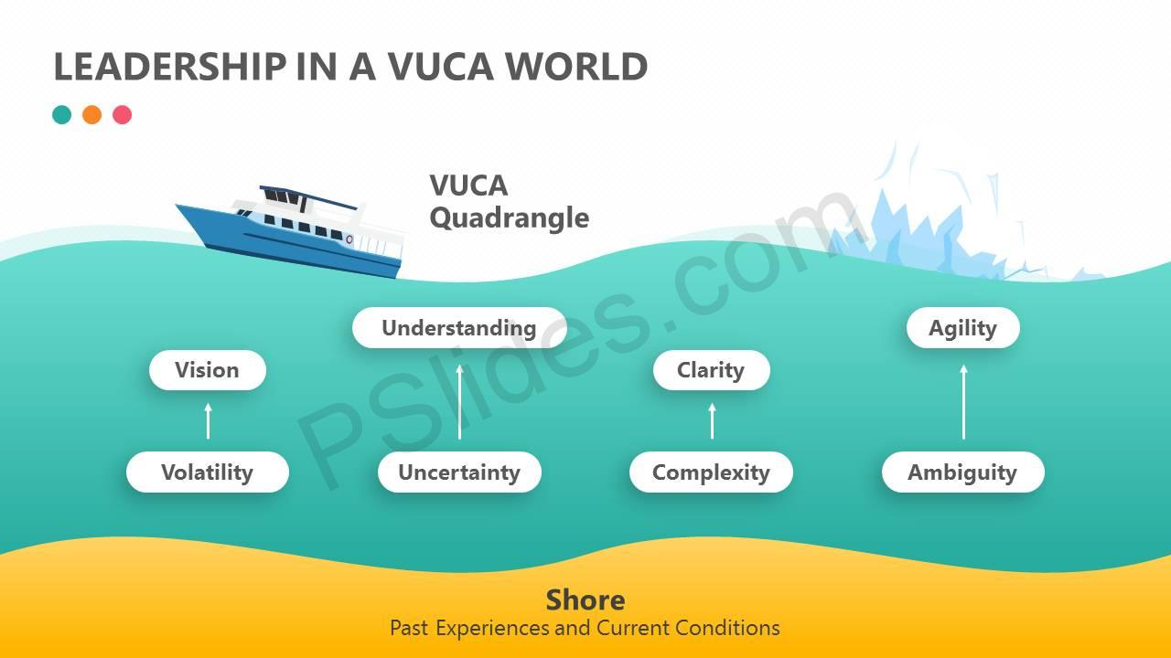 Leadership In A Vuca World on dice diagram