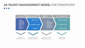 4A Talent Management Model