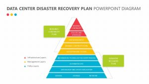 Free Data Center Disaster Recovery Plan