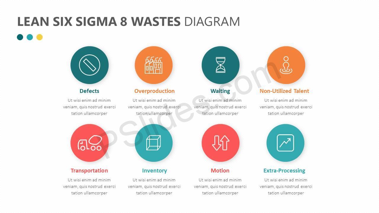 lean six sigma 8 wastes diagram pslides rh pslides com six sigma diagram explained six sigma diagram explained