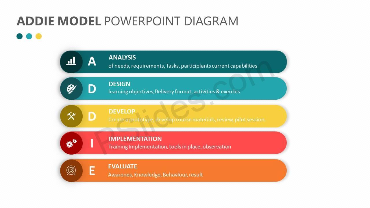 Addie model powerpoint diagram pslides addie model powerpoint diagram slide1 ccuart Choice Image