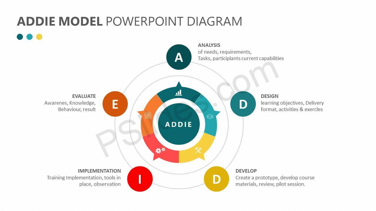 addie model diagram object model diagram