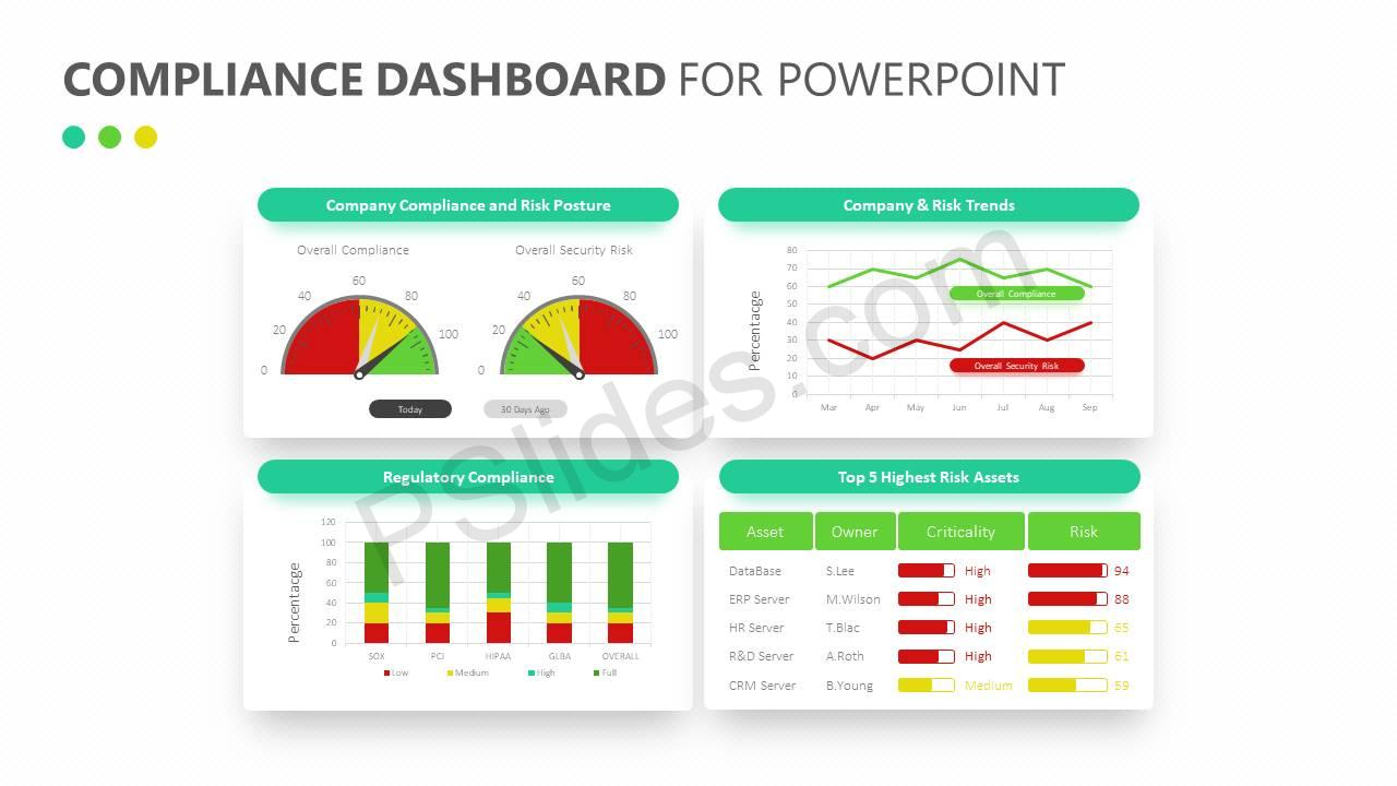 compliance dashboard for powerpoint pslides. Black Bedroom Furniture Sets. Home Design Ideas