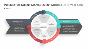 Integrated Talent Management Model for PowerPoint
