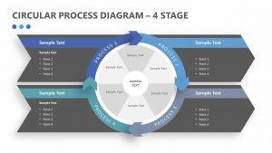 Circular Process Diagram - 4 Stage