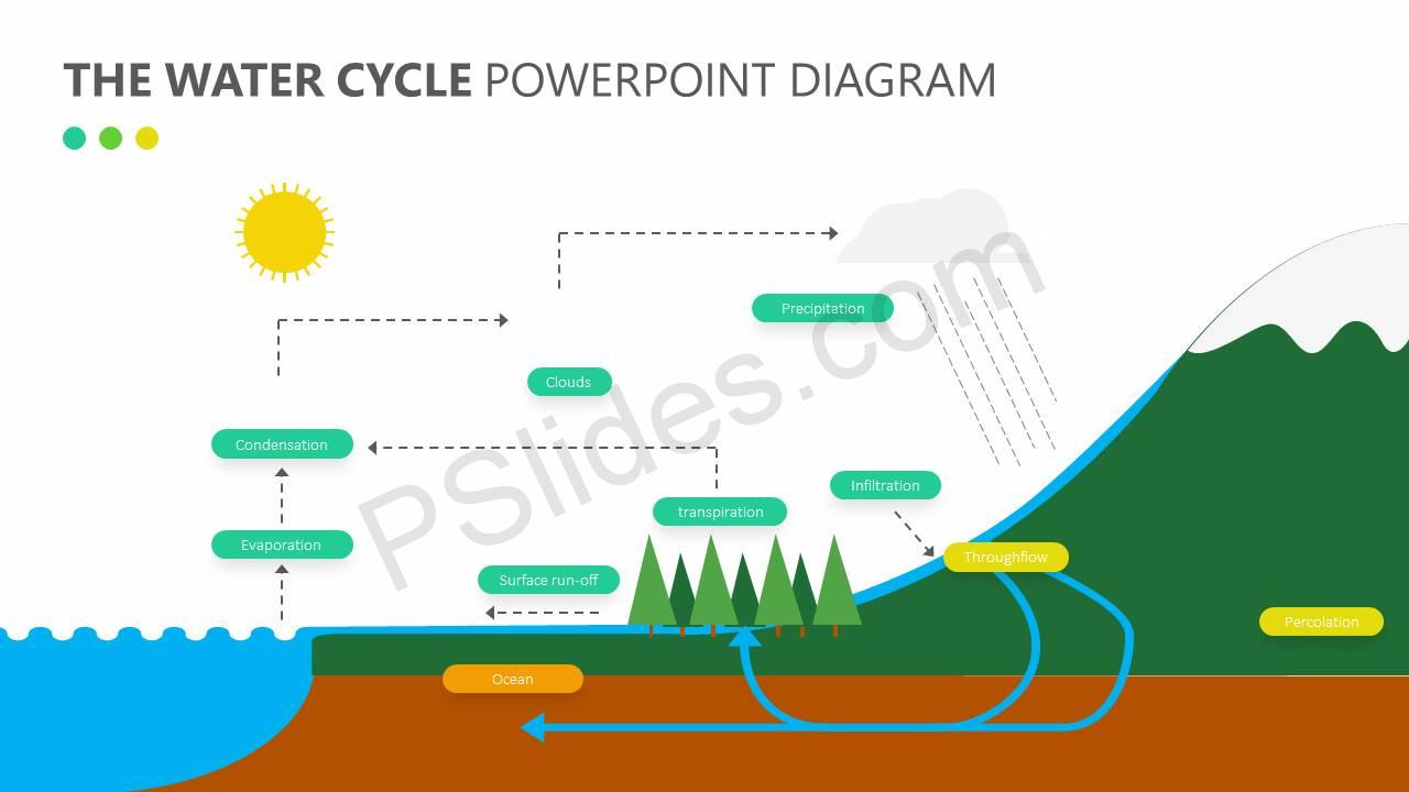 The water cycle powerpoint diagram pslides the water cycle powerpoint diagram slide1 ccuart Choice Image