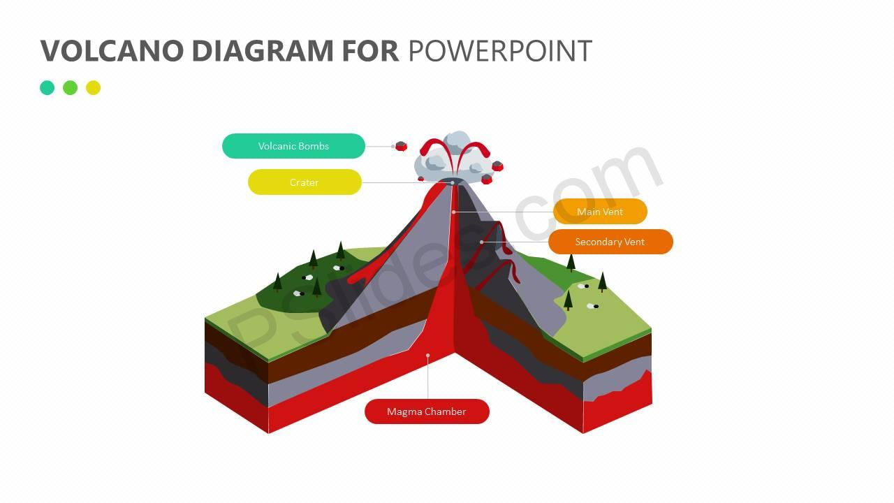 Volcano diagram for powerpoint pslides volcano diagram for powerpoint slide1 toneelgroepblik Image collections