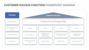 Customer Success Function PowerPoint Diagram