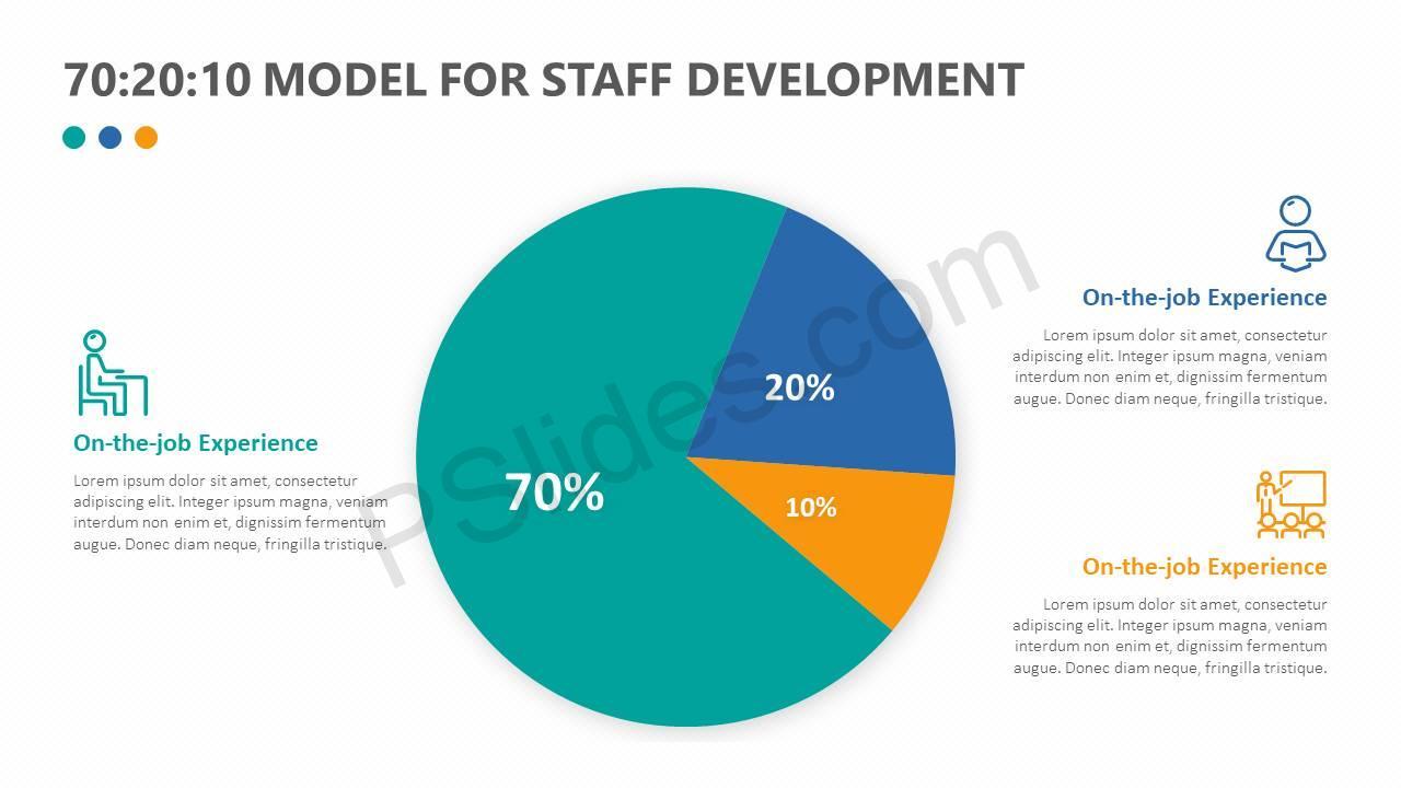 70 20 10 model for staff development