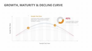 Growth, Maturity & Decline Curve