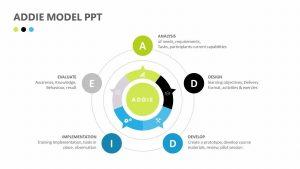 ADDIE Model PPT