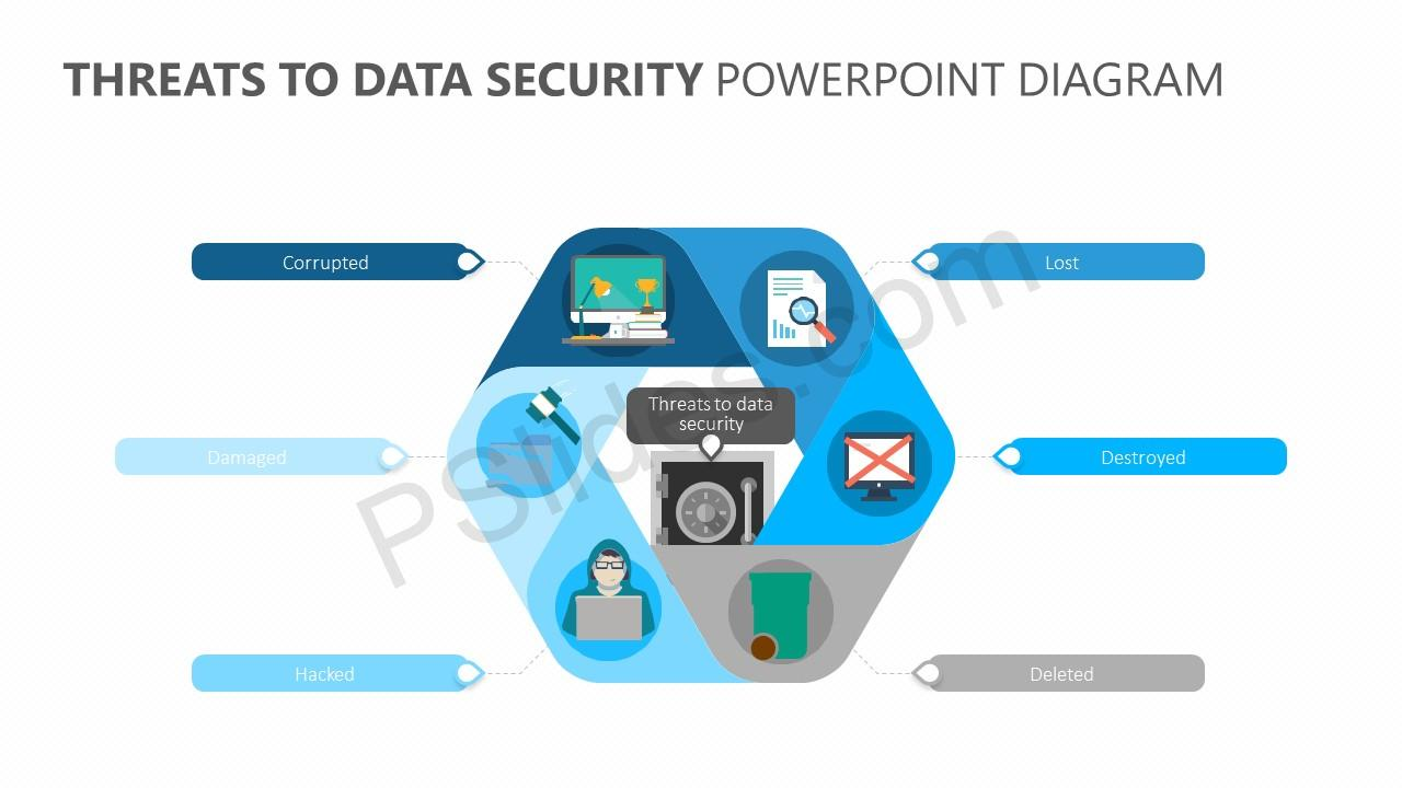 Threats to Data Security PowerPoint Diagram - Pslides