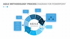 Agile Methodology Process Diagram for PowerPoint