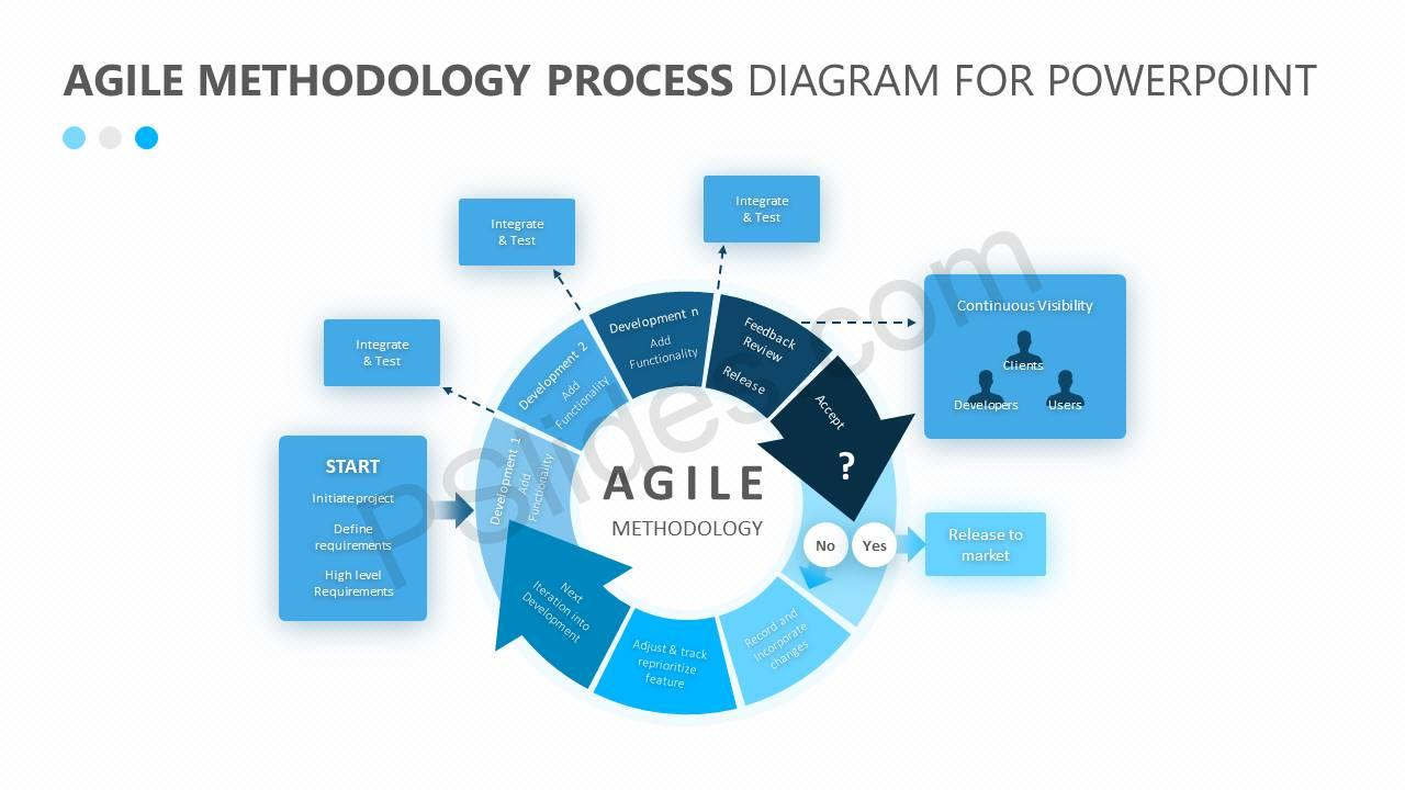 Scrum - the diagram - Value, Flow, Quality  |Agile Diagram