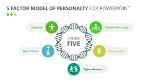 5 Factor Model of Personality for PowerPoint
