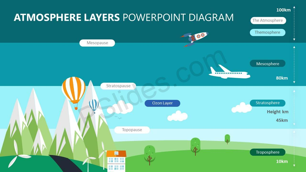 Atmosphere Layers PowerPoint Diagram - Pslides Earth Atmosphere Diagram