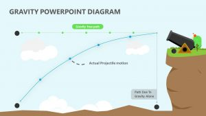 Gravity PowerPoint Diagram