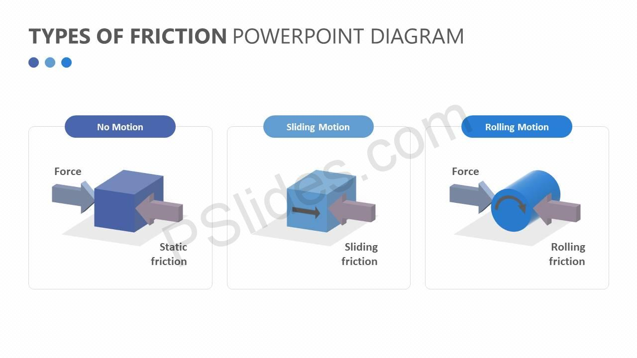 Types of friction powerpoint diagram pslides types of friction powerpoint diagram slide1 ccuart Images