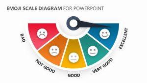 Emoji Scale PowerPoint Diagram