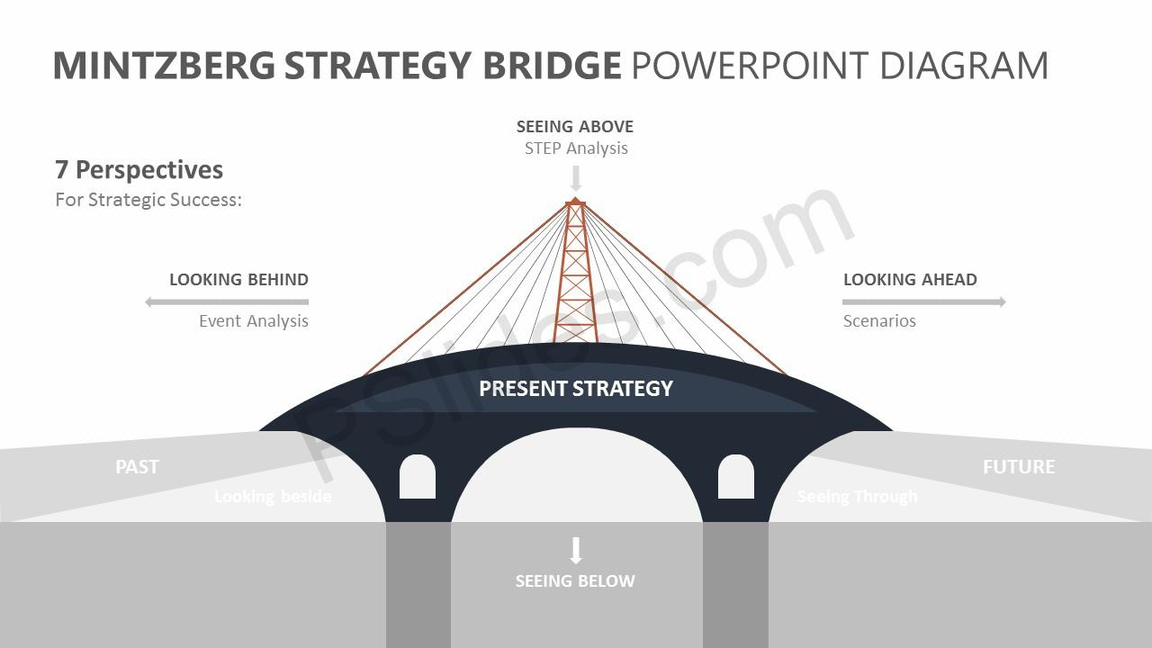 Mintzberg strategy bridge powerpoint diagram pslides mintzberg strategy bridge powerpoint diagram mintzberg strategy bridge powerpoint diagram slide 2 ccuart Gallery