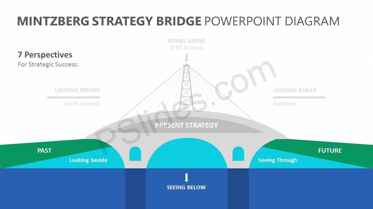 Mintzberg strategy bridge powerpoint diagram pslides mintzberg strategy bridge powerpoint diagram slide 3 ccuart Gallery