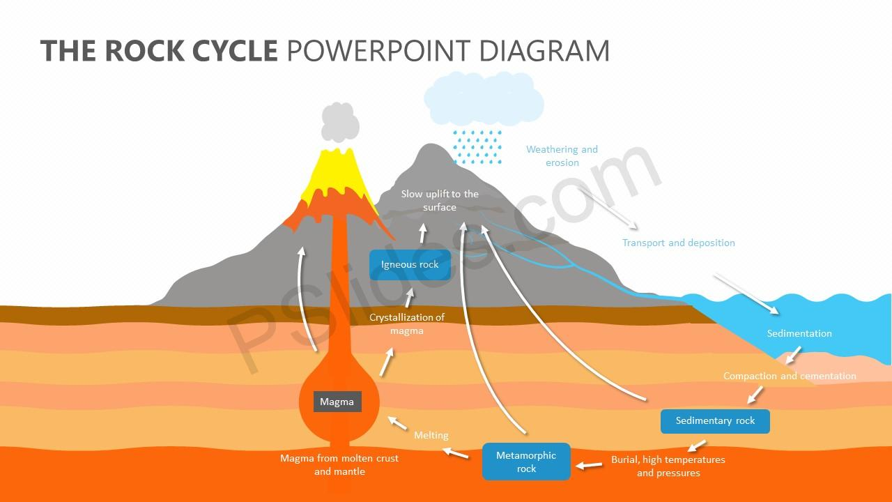 The rock cycle powerpoint diagram pslides ccuart Images