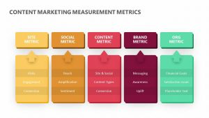 Content Marketing Measurement Metrics