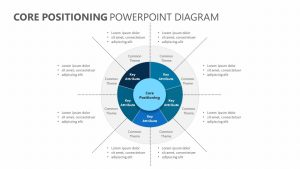 Core Positioning PowerPoint Diagram