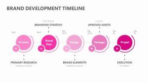 Brand Development Timeline for PowerPoint