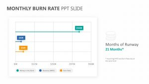 Monthly Burn Rate PPT Slide
